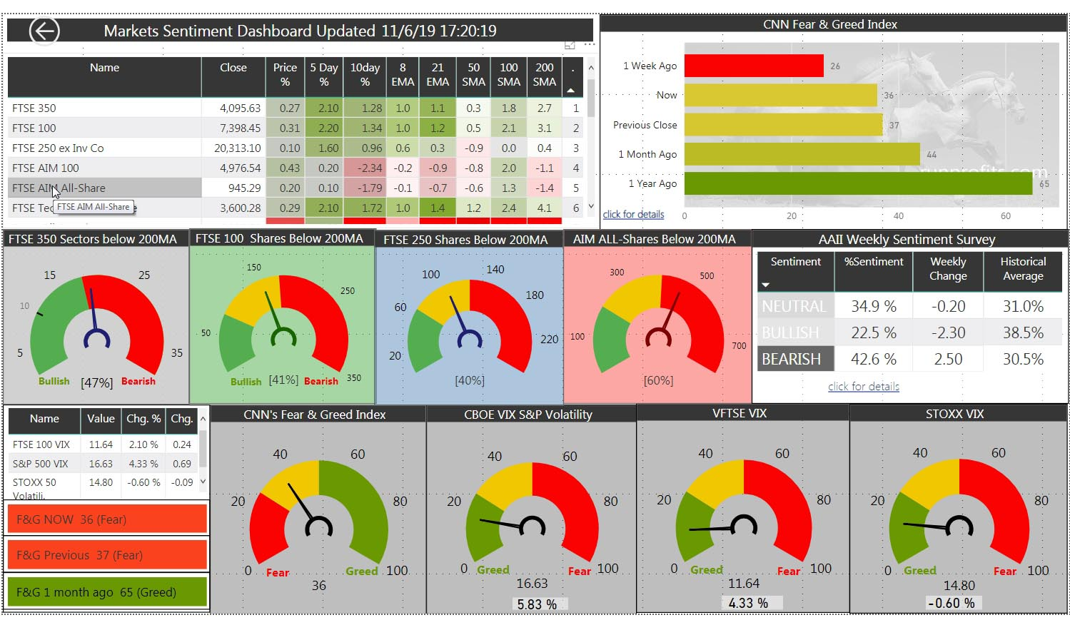 UK Market Update Tues 11 June 19. UK Markets remain bullish , Oil below $63