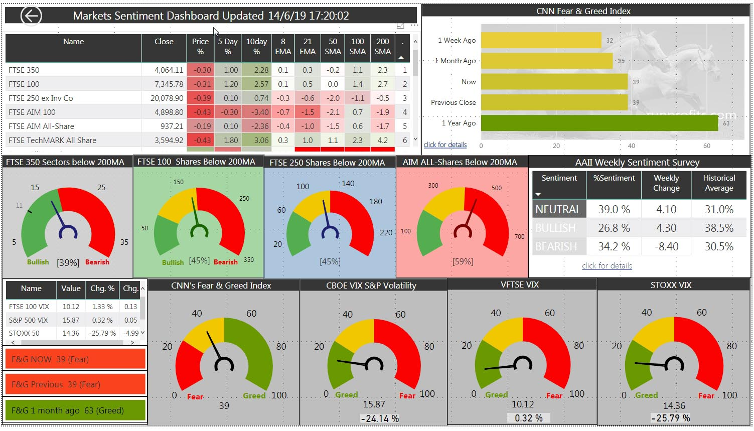 UK Market Update  Fri 14 June 19: Muted Day in Red: Oil Rallies: GBP Slumps below $1.26