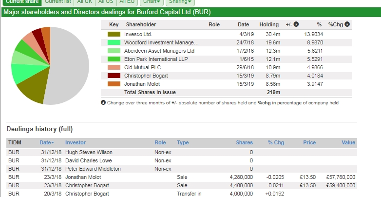 Figure 2. Burford Capital Shareholders