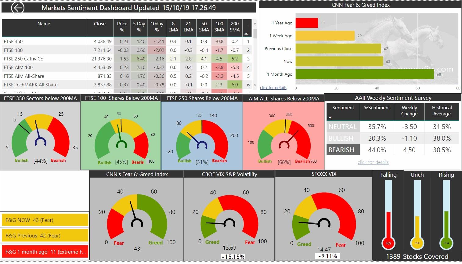 Market Update Wed 16 Oct 19