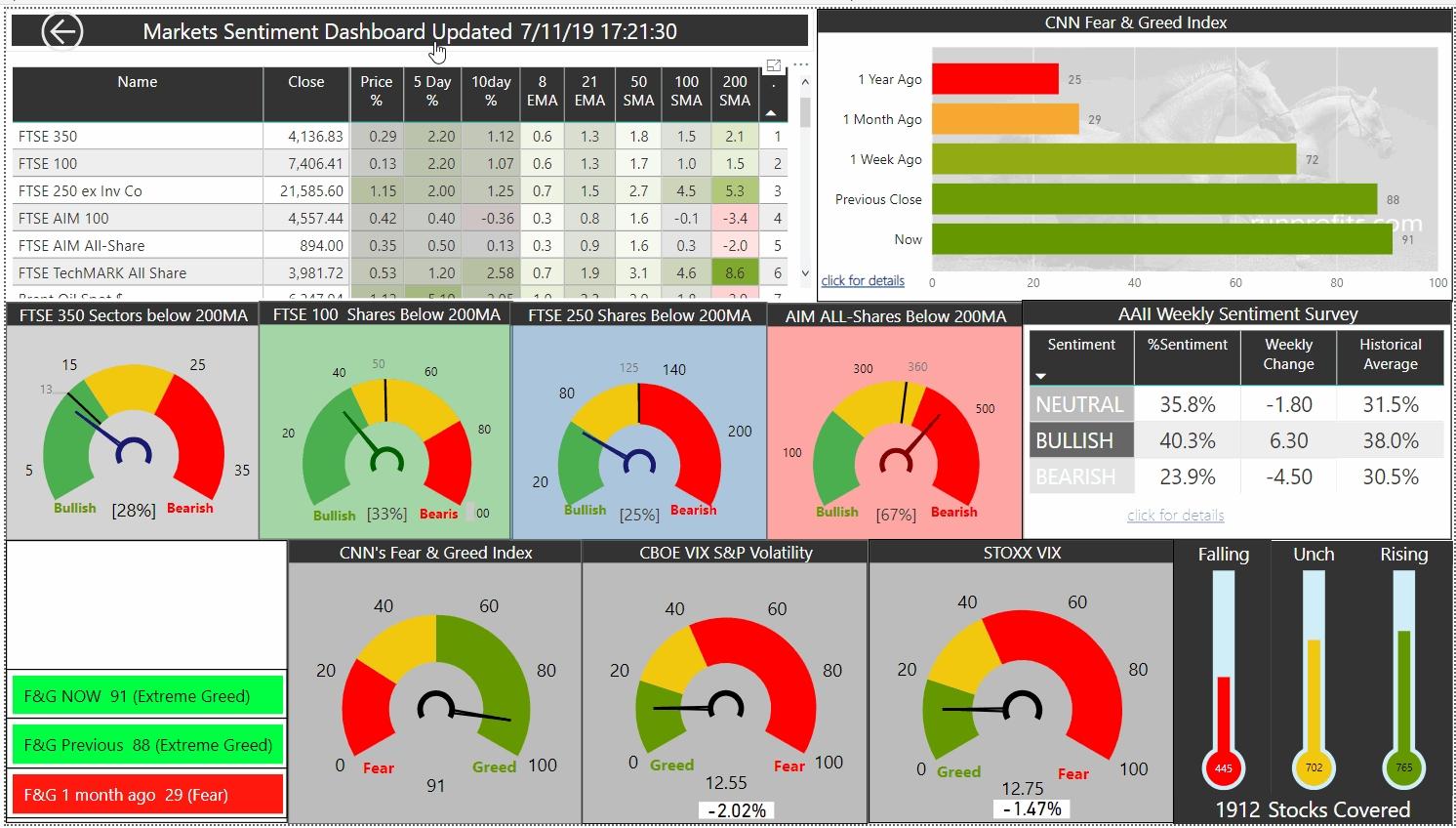 Market Update Thurs 07 Nov 19
