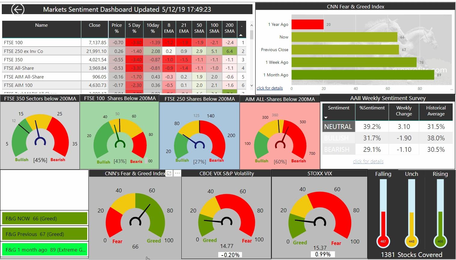Market Update Thurs 05  Dec 19