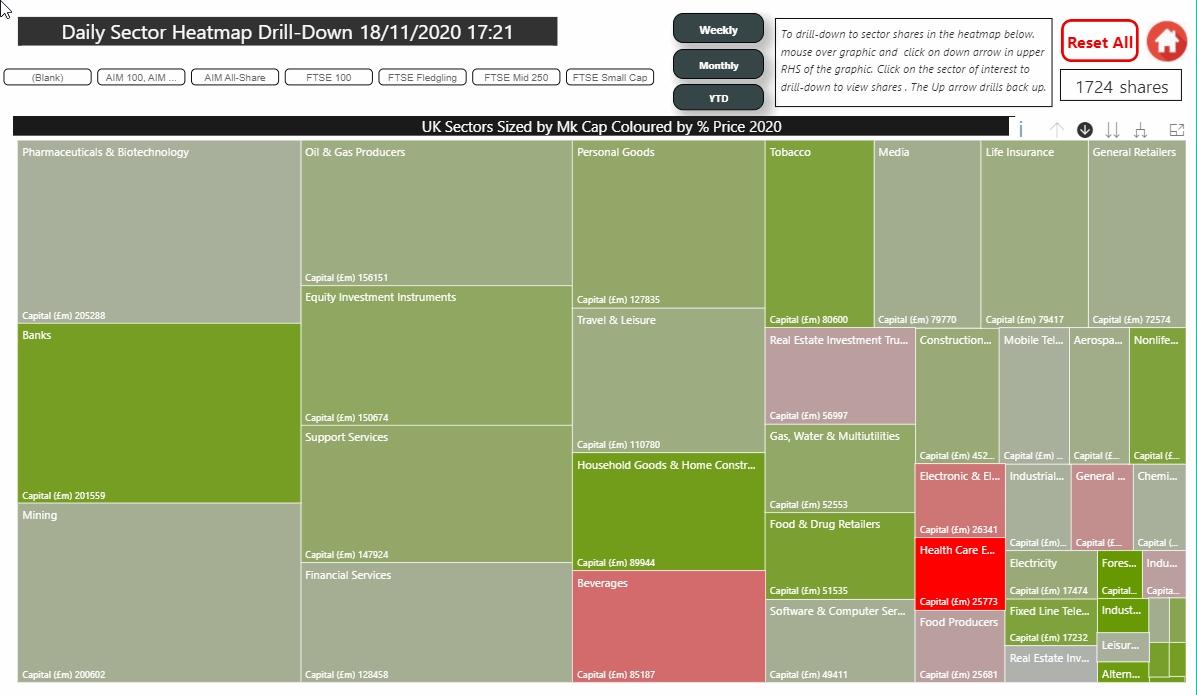 Market Musings Thurs 19 Nov 20:  UK in Sectors, 25 Companies Reporting: